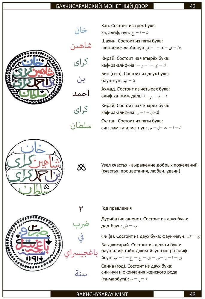Каталог монет последнего крымского хана Шахин-Гирея (1777-1783) - 2